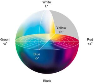 An illustration depicting the CIELAB colour model.