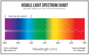 Visible Light Spectrum Chart Graph