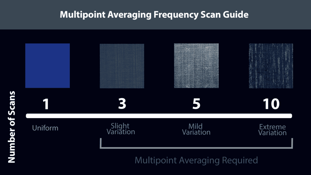 Multipoint Averaging Frequency Scan Guide